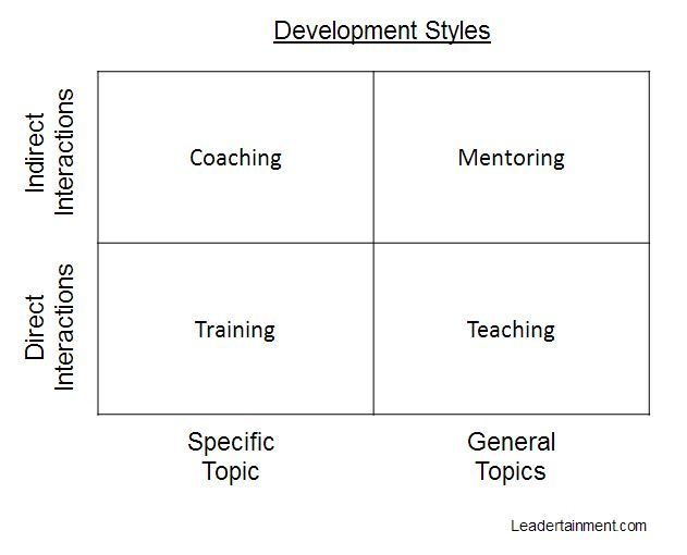 Training coaching difference