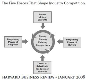 Michael Porter's Five Forces