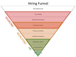 hiring-funnel