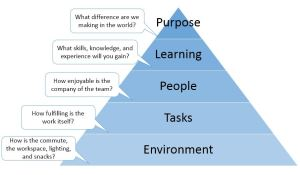 Hierarchy of Needs mapped to career development