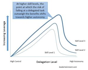 Successful delegation takes self-awareness on the part of the manager and the team