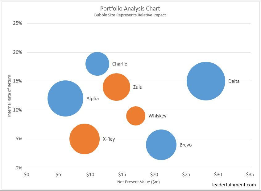 Two Essential Charts For Portfolio Project Management  Leadertainment