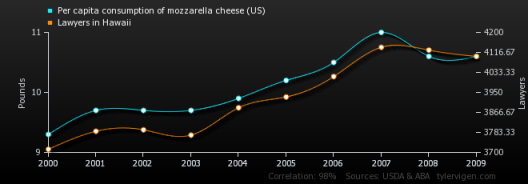 per-capita-consumption-of-mozzarella-cheese-us_lawyers-in-hawaii