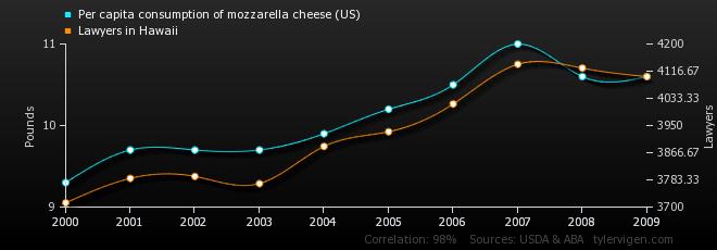 per-capita-consumption-of-mozzarella-cheese-us_lawyers-in-hawaii
